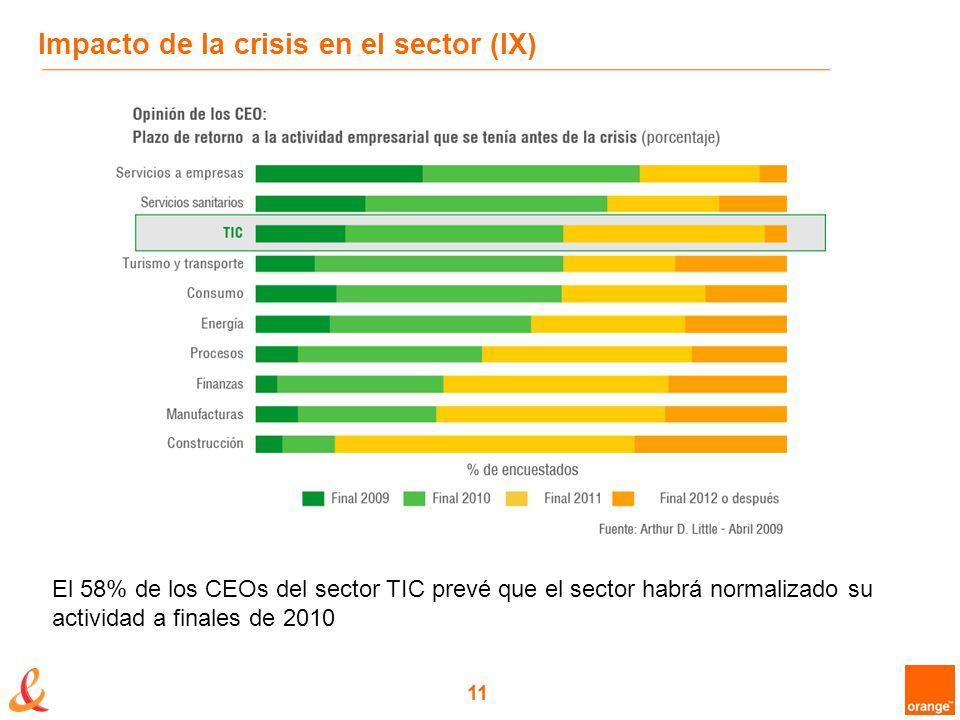 11 Impacto de la crisis en el sector (IX) El 58% de los CEOs del sector TIC prevé que el sector habrá normalizado su actividad a finales de 2010