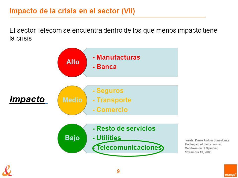 9 Impacto de la crisis en el sector (VII) El sector Telecom se encuentra dentro de los que menos impacto tiene la crisis - Manufacturas - Banca - Seguros - Transporte - Comercio - Resto de servicios - Utilities - Telecomunicaciones Alto Medio Bajo Impacto