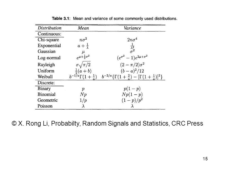 15 © X. Rong Li, Probabilty, Random Signals and Statistics, CRC Press
