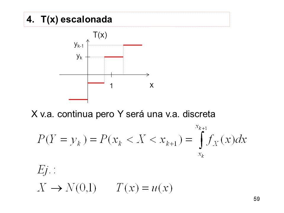 59 4.T(x) escalonada x 1 ykyk T(x) y k-1 X v.a. continua pero Y será una v.a. discreta