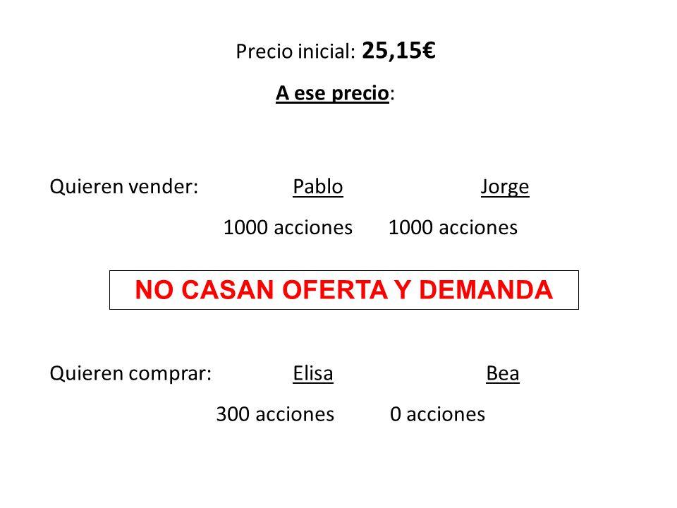 Precio inicial: 25,15 A ese precio: Quieren vender: Pablo Jorge 1000 acciones 1000 acciones Quieren comprar: Elisa Bea 300 acciones 0 acciones NO CASA