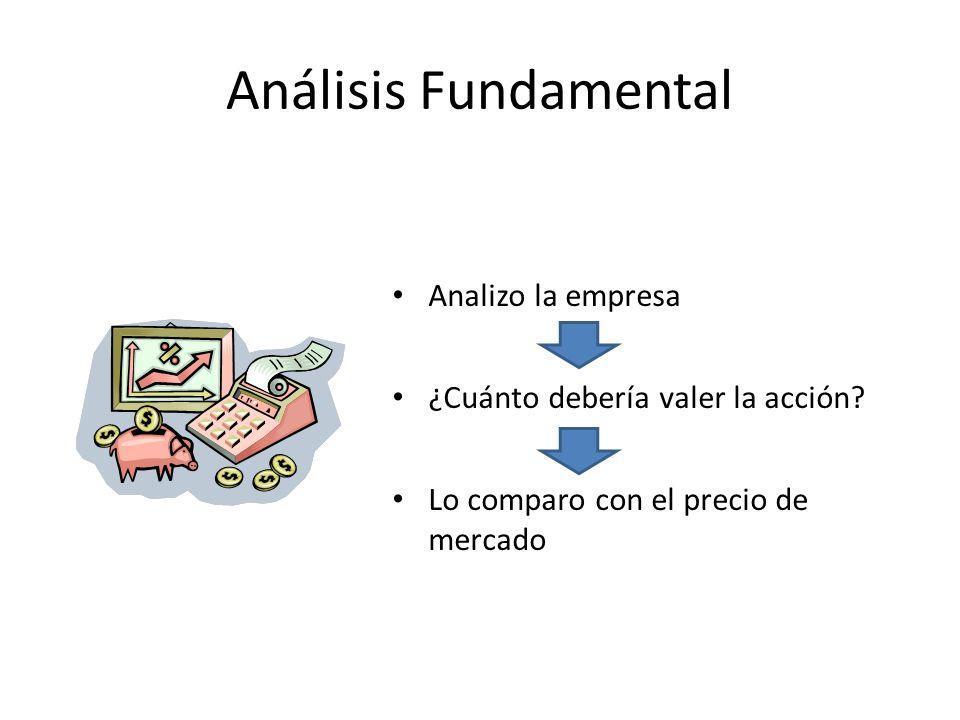 Análisis Fundamental Analizo la empresa ¿Cuánto debería valer la acción? Lo comparo con el precio de mercado