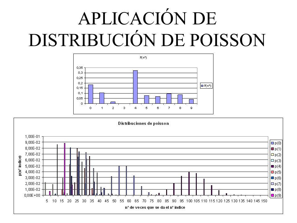 APLICACIÓN DE DISTRIBUCIÓN DE POISSON