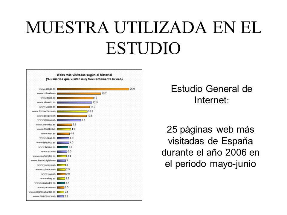 MUESTRA UTILIZADA EN EL ESTUDIO 25 páginas web más visitadas de España durante el año 2006 en el periodo mayo-junio Estudio General de Internet :