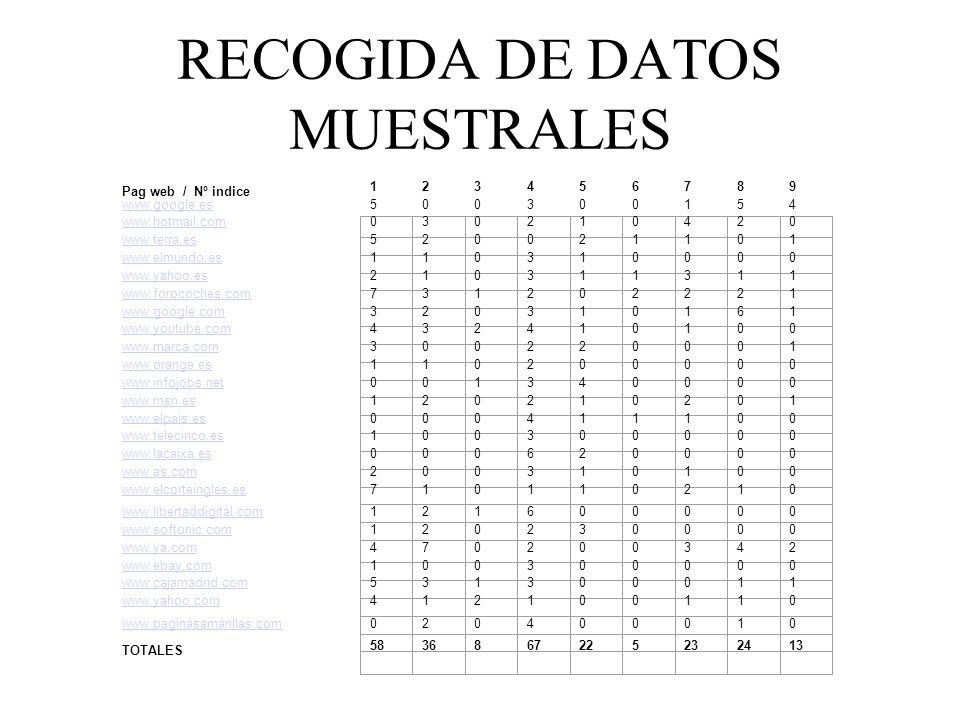 RECOGIDA DE DATOS MUESTRALES