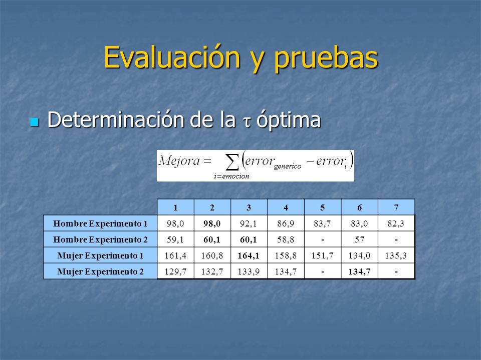 Evaluación y pruebas Determinación de la τ óptima Determinación de la τ óptima 1234567 Hombre Experimento 198,0 92,186,983,783,082,3 Hombre Experimento 259,160,1 58,8-57- Mujer Experimento 1161,4160,8164,1158,8151,7134,0135,3 Mujer Experimento 2129,7132,7133,9134,7- -