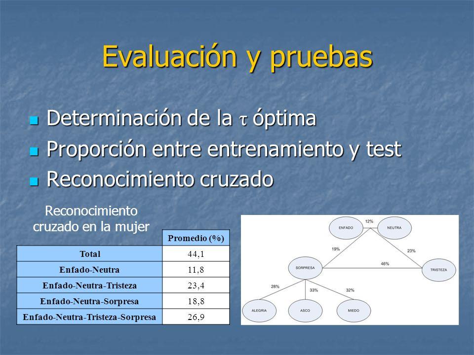 Evaluación y pruebas Determinación de la τ óptima Determinación de la τ óptima Proporción entre entrenamiento y test Proporción entre entrenamiento y test Reconocimiento cruzado Reconocimiento cruzado Promedio (%) Total44,1 Enfado-Neutra11,8 Enfado-Neutra-Tristeza23,4 Enfado-Neutra-Sorpresa18,8 Enfado-Neutra-Tristeza-Sorpresa26,9 Reconocimiento cruzado en la mujer