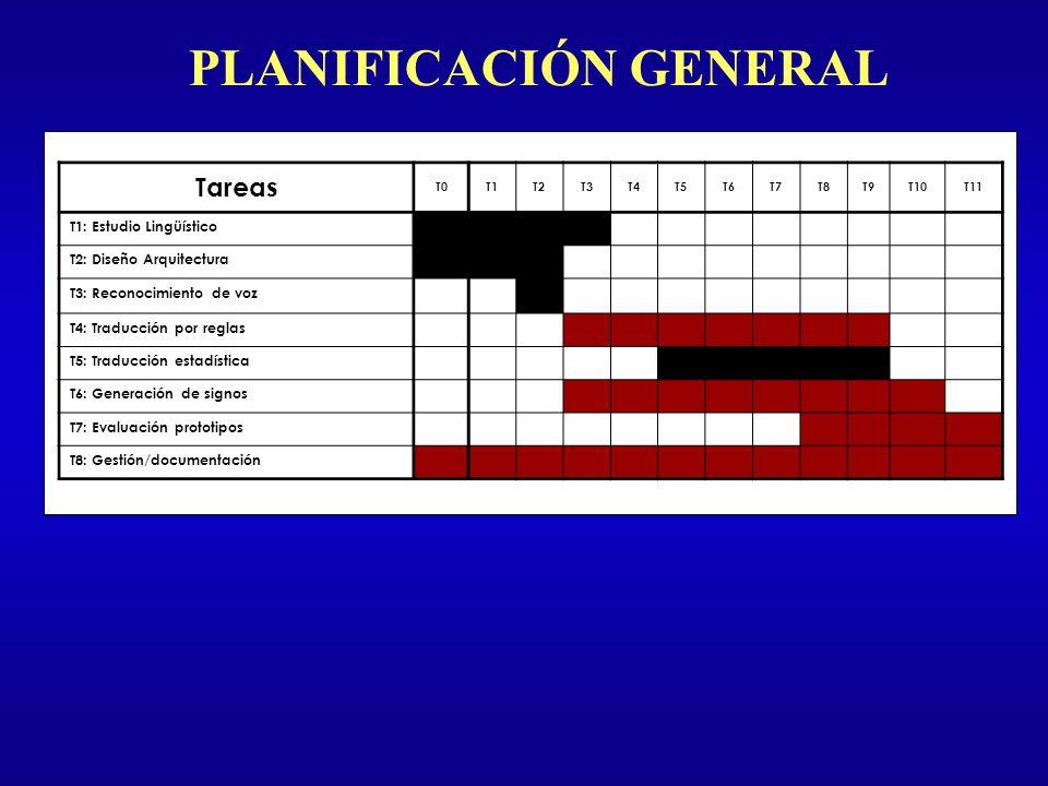 PLANIFICACIÓN GENERAL Tareas T0T1T2T3T4T5T6T7T8T9T10T11 T1: Estudio Lingüístico T2: Diseño Arquitectura T3: Reconocimiento de voz T4: Traducción por r