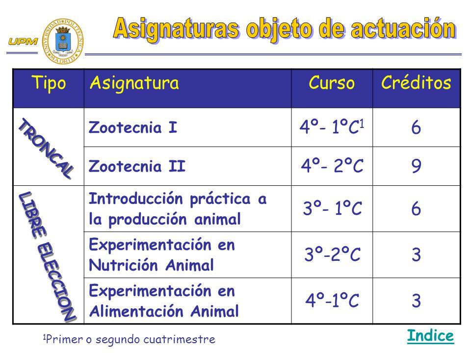 TipoAsignaturaCursoCréditos Zootecnia I 4º- 1ºC 1 6 Zootecnia II 4º- 2ºC9 Introducción práctica a la producción animal 3º- 1ºC6 Experimentación en Nutrición Animal 3º-2ºC3 Experimentación en Alimentación Animal 4º-1ºC3 TRONCAL LIBRE ELECCION Indice 1 Primer o segundo cuatrimestre