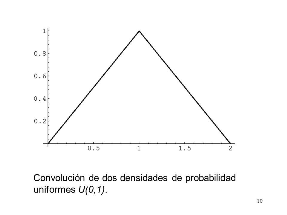 10 Convolución de dos densidades de probabilidad uniformes U(0,1).