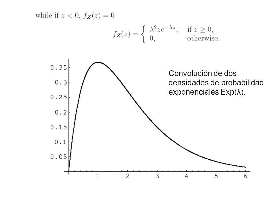 12 Convolución de dos densidades de probabilidad exponenciales Exp(λ).