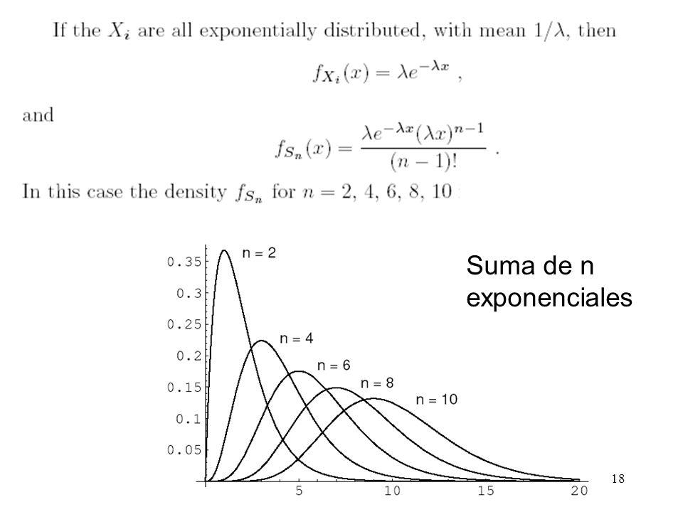 18 Suma de n exponenciales
