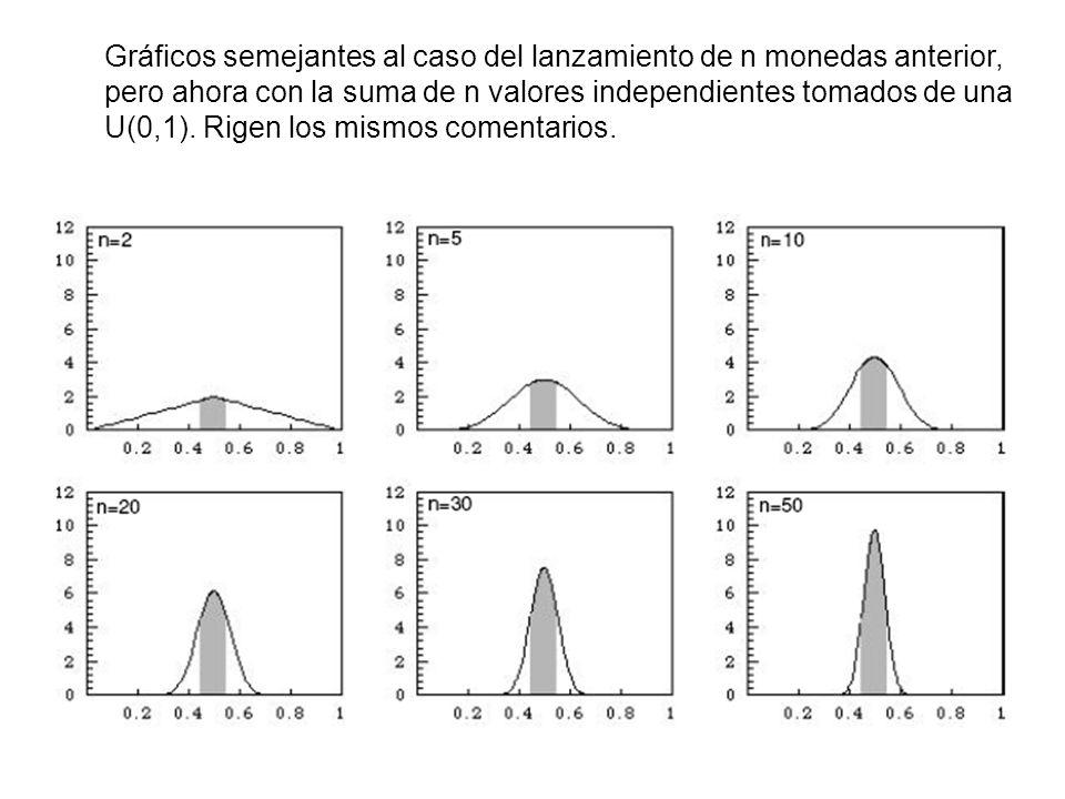 28 Gráficos semejantes al caso del lanzamiento de n monedas anterior, pero ahora con la suma de n valores independientes tomados de una U(0,1).