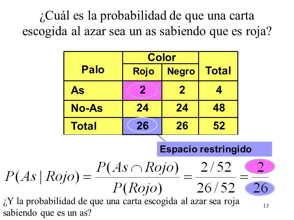 12 Probabilidad condicional: Propiedades Una vez A ha ocurrido, ya es seguro: Cuando A y B son excluyentes, una vez ha ocurrido A, B es imposible: Si
