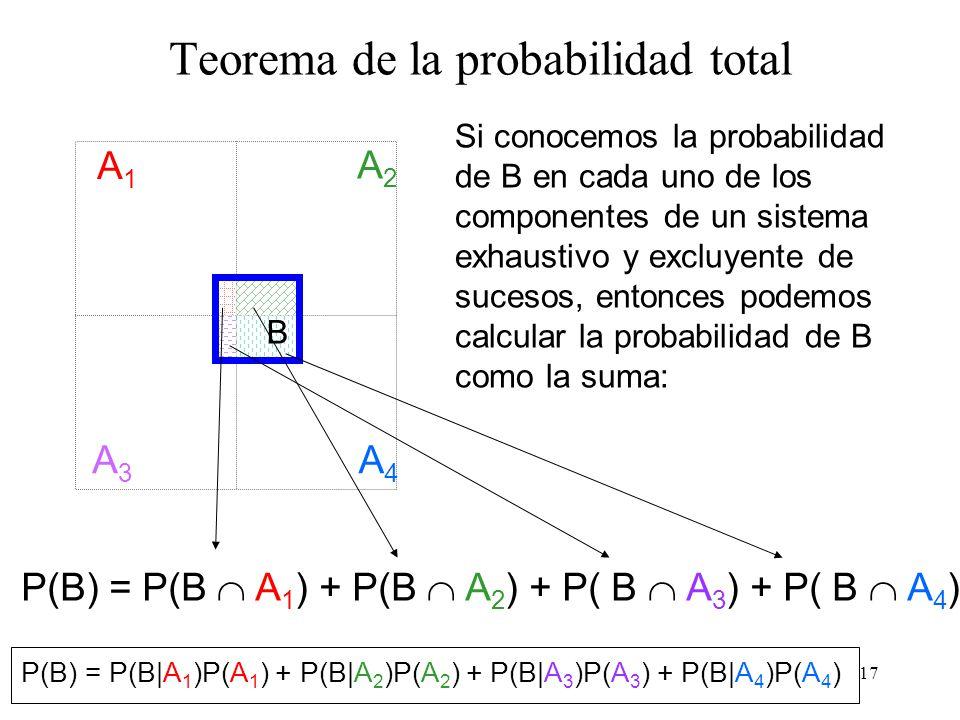 16 Partición de un espacio muestral A3A3 A4A4 A1A1 A2A2 B = (B A 1 ) U (B A 2 ) U ( B A 3 ) U ( B A 4 ) Espacio probabilístico ligado a un espacio muestral A 1, A 2, A 3,......