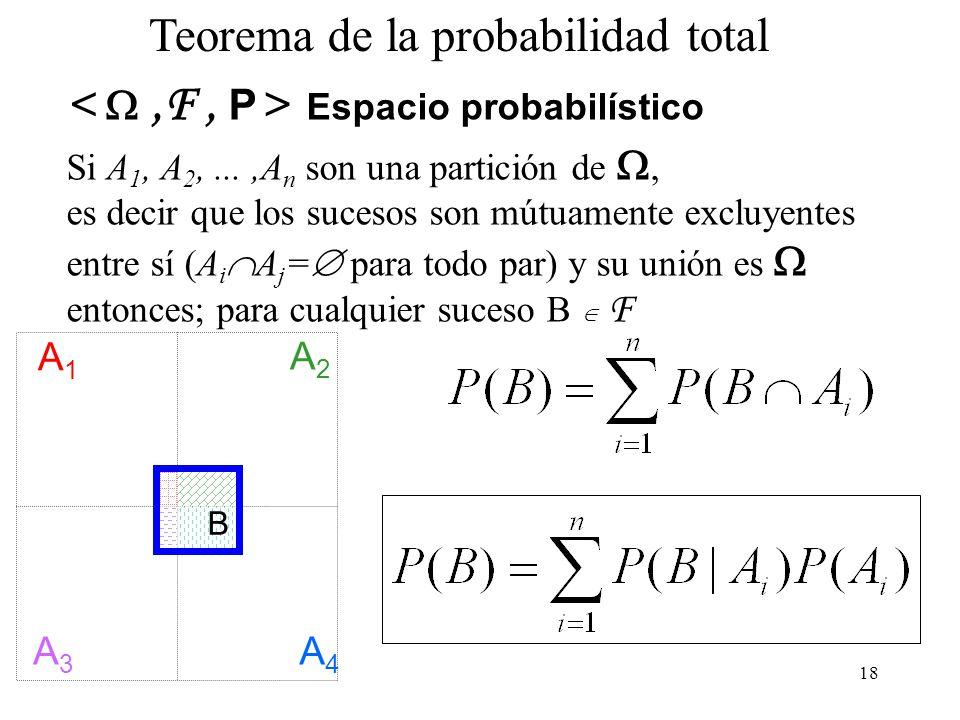 17 Teorema de la probabilidad total A1A1 A2A2 A3A3 A4A4 B Si conocemos la probabilidad de B en cada uno de los componentes de un sistema exhaustivo y excluyente de sucesos, entonces podemos calcular la probabilidad de B como la suma: P(B) = P(B A 1 ) + P(B A 2 ) + P( B A 3 ) + P( B A 4 ) P(B) = P(B|A 1 )P(A 1 ) + P(B|A 2 )P(A 2 ) + P(B|A 3 )P(A 3 ) + P(B|A 4 )P(A 4 )