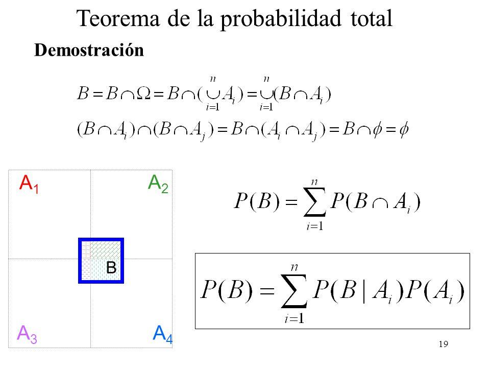 18 Espacio probabilístico Si A 1, A 2,...,A n son una partición de, es decir que los sucesos son mútuamente excluyentes entre sí (A i A j = para todo par) y su unión es entonces; para cualquier suceso B F Teorema de la probabilidad total A1A1 A2A2 A3A3 A4A4 B
