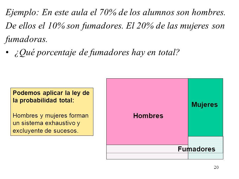 19 Demostración Teorema de la probabilidad total A1A1 A2A2 A3A3 A4A4 B