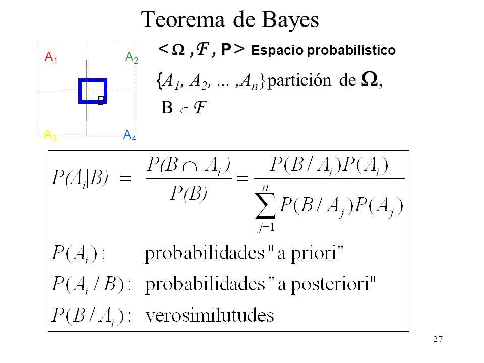 26 Teorema de Bayes A1A1 A2A2 A3A3 A4A4 B Si conocemos la probabilidad de B en cada uno de los n componentes de un sistema exhaustivo y excluyente de sucesos, entonces… …si ocurre B, podemos calcular la probabilidad (a posteriori) de ocurrencia de cada A i, (i = 1, 2,..., n): donde P(B) se puede calcular usando el teorema de la probabilidad total: