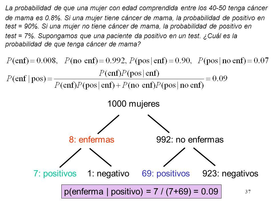 36 Observaciones En el ejemplo anterior, al llegar un individuo a la consulta tenemos una idea a priori sobre la probabilidad de que tenga una enferme