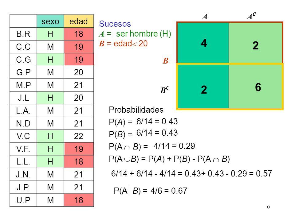 6 sexoedad B.RH18 C.CM19 C.GH19 G.PM20 M.PM21 J.LH20 L.A.M21 N.DM21 V.CH22 V.F.H19 L.L.H18 J.N.M21 J.P.M21 U.PM18 Sucesos A = ser hombre (H) B = edad 20 AAcAc B BcBc Probabilidades P(A) = 4 6 2 2 6/14 = 0.43 P(B) = 6/14 = 0.43 P(A B) = 4/14 = 0.29 P(A B) = 6/14 + 6/14 - 4/14 = 0.43+ 0.43 - 0.29 = 0.57 P(A B) = 4/6 = 0.67 P(A) + P(B) - P(A B)