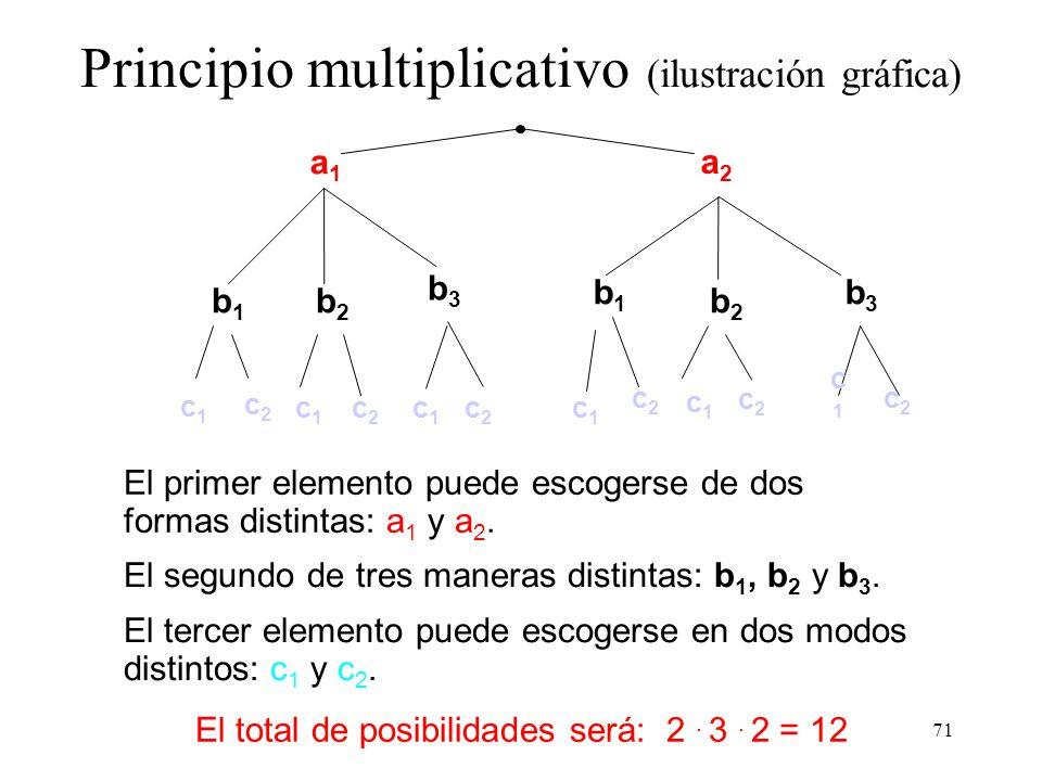 70 Saber Contar Regla de Laplace (Definición clásica) Ejemplo: Espacio muestral discreto y finito, con n sucesos simples: ¿cúantos subconjuntos (sucesos compuestos?) pueden formarse?