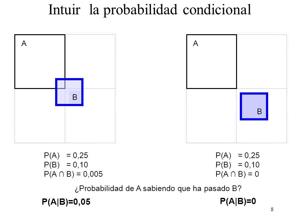 7 Intuir la probabilidad condicional A P(A) = 0,25 P(B) = 0,10 P(A B) = 0,10 A ¿Probabilidad de A sabiendo que ha pasado B? P(A|B)=1 P(A|B)=0,8 P(A) =