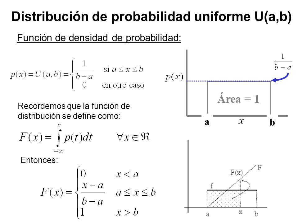 17 Distribución de probabilidad uniforme U(a,b) Área = 1 a b Función de densidad de probabilidad: Recordemos que la función de distribución se define