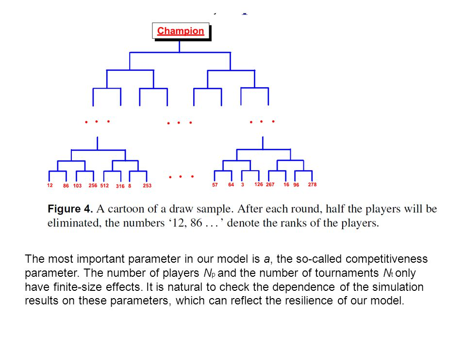 The most important parameter in our model is a, the so-called competitiveness parameter.