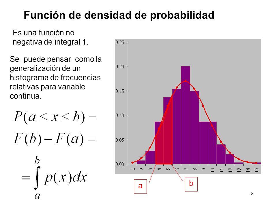 8 Función de densidad de probabilidad Es una función no negativa de integral 1. Se puede pensar como la generalización de un histograma de frecuencias