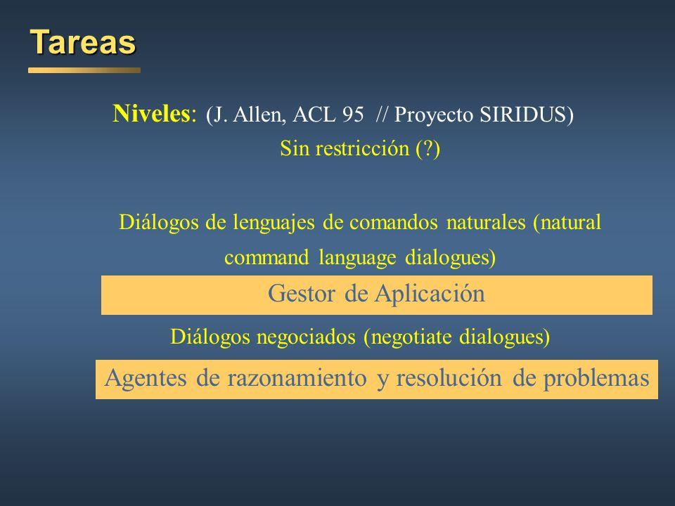 Subdiálogos AYUDA Estructuras de Conversación para Perfiles Diferentes Sistema de Diálogo Analizador Semántico Generador Mensajes de Salida GESTOR DE