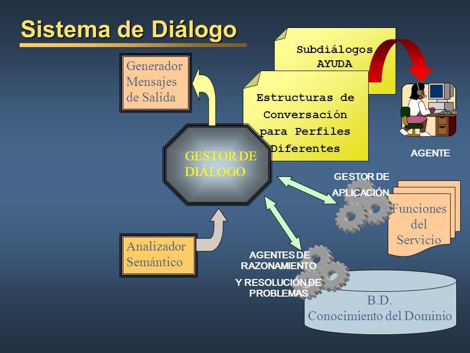 Tareas Niveles: (J. Allen, ACL 95 // Proyecto SIRIDUS) Sin restricción (?) Diálogos de lenguajes de comandos naturales (natural command language dialo