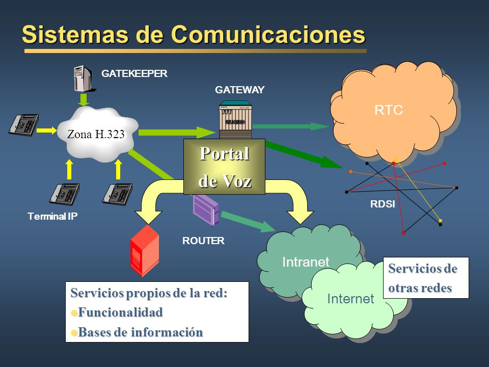 Foro VoiceXML (II) Foro VoiceXML (II) Crear contenidos Web y servicios que sean accesibles mediante voz VoiceXML V1.0 (marzo 2000) aprobada por el W3C World Wide Web Consortium The W3C speech interface framework will include integrated markup languages for dialog, grammar, speech synthesis, natural language semantics and multimodal dialogs, as well as a standard list of reusable dialogs Jim Larson (Intel Architecture Labs) Co-chair of the W3C Voice Browser Woprking Group