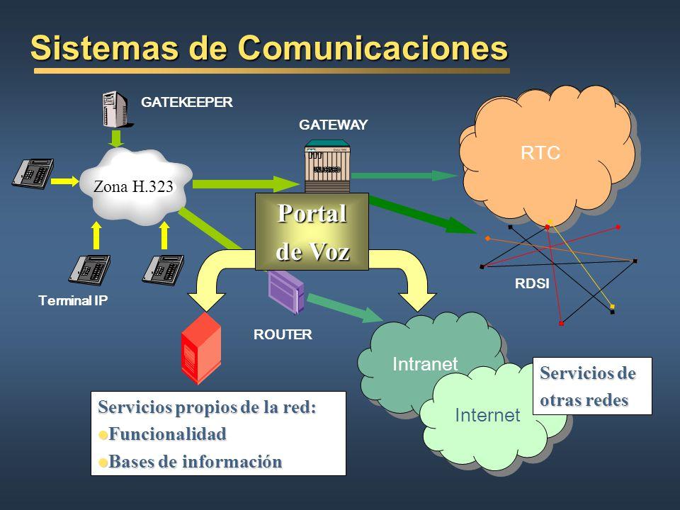 Tecnología del Habla Codificación de Voz Reconocimiento de Habla Conversión Texto - Habla Modelado Acústico: Modelos Ocultos de Markov (HMM) Modelado