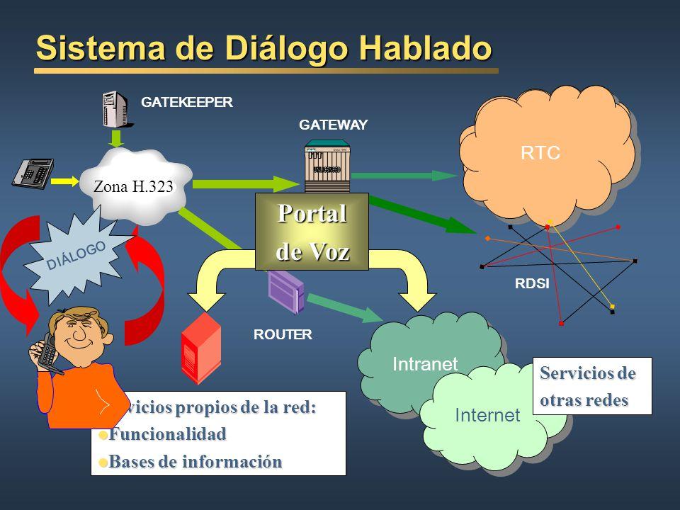 Sistemas de Comunicaciones Zona H.323 GATEKEEPER GATEWAY RTC Intranet RTC Internet RDSI Terminal IP ROUTER Portal de Voz Servicios propios de la red: