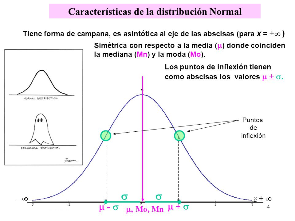 Distribución normal con =0 para varios valores 0 0.4 0.8 1.2 1.6 -2.50-1.50-0.500.501.502.50 x p(x) 5