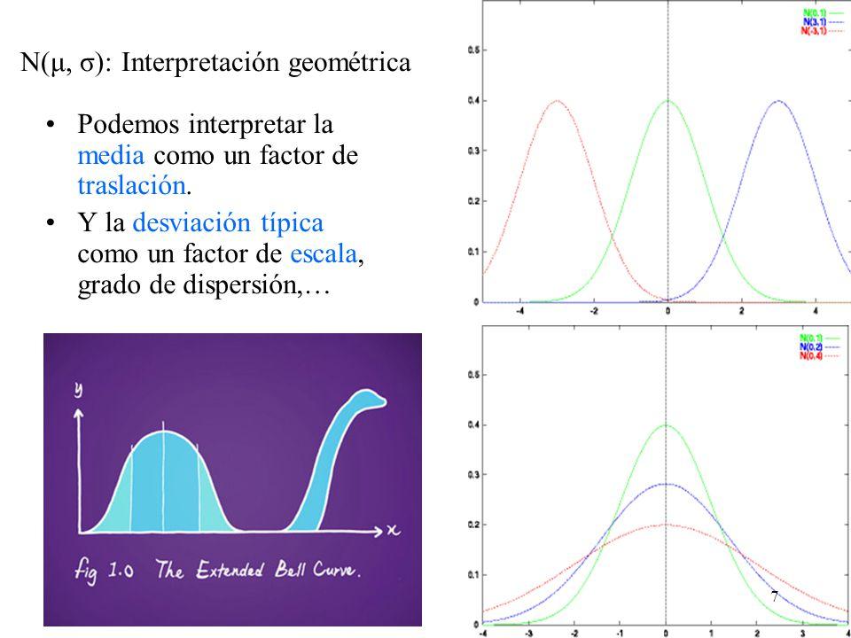N(μ, σ): Interpretación geométrica Podemos interpretar la media como un factor de traslación. Y la desviación típica como un factor de escala, grado d