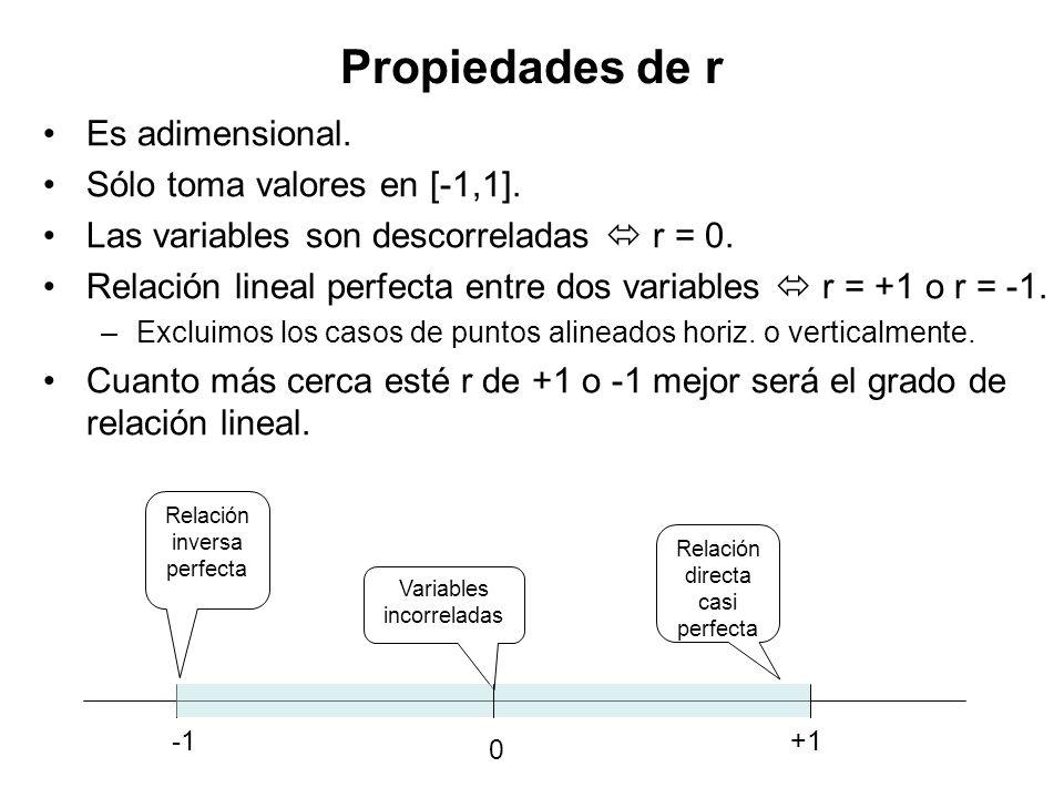 Es adimensional.Sólo toma valores en [-1,1]. Las variables son descorreladas r = 0.