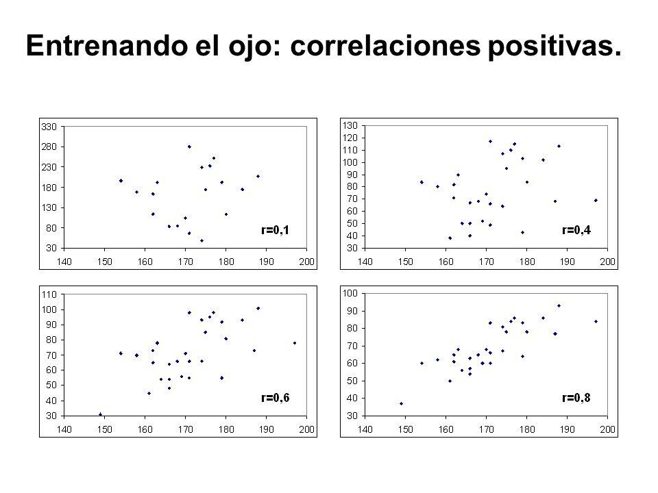 Entrenando el ojo: correlaciones positivas.