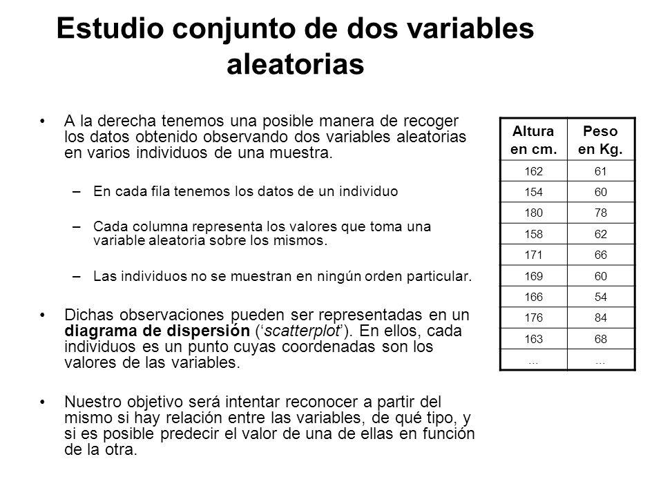 Estudio conjunto de dos variables aleatorias A la derecha tenemos una posible manera de recoger los datos obtenido observando dos variables aleatorias en varios individuos de una muestra.