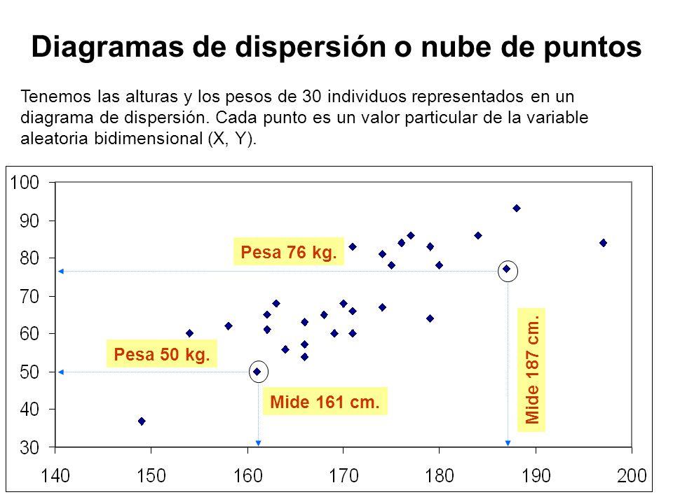 Relación entre variables Tenemos las alturas y los pesos de 30 individuos representados en un diagrama de dispersión.