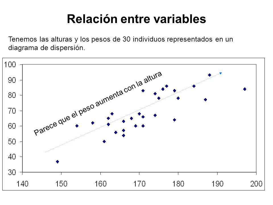 Predicción de una variable en función de otra Aparentemente el peso aumenta 10 Kg por cada 10 cm de altura...