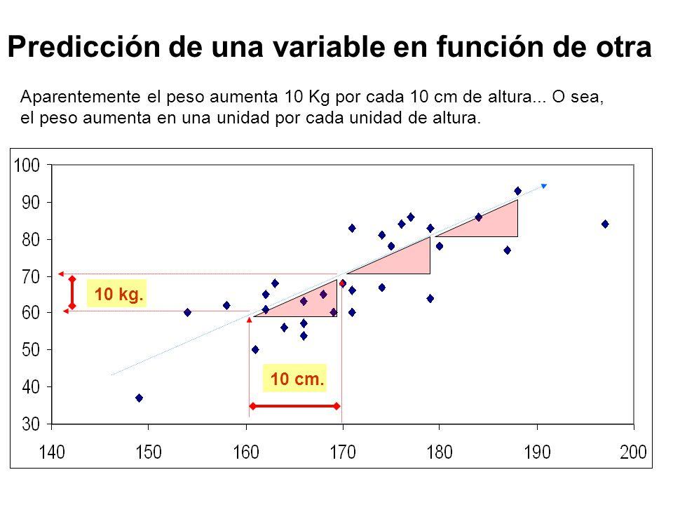 Regresión lineal simple Recordemos el ejemplo del estudio de la altura en grupos familiares de Pearson: –Altura del hijo = 85cm + 0,5 altura del padre (Y = 85 + 0,5 X) Si el padre mide 200 cm, ¿cuánto mide el hijo.