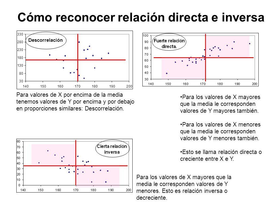 Descorrelación 30 80 130 180 230 280 330 140150160170180190200 Cómo reconocer relación directa e inversa Para valores de X por encima de la media tenemos valores de Y por encima y por debajo en proporciones similares: Descorrelación.
