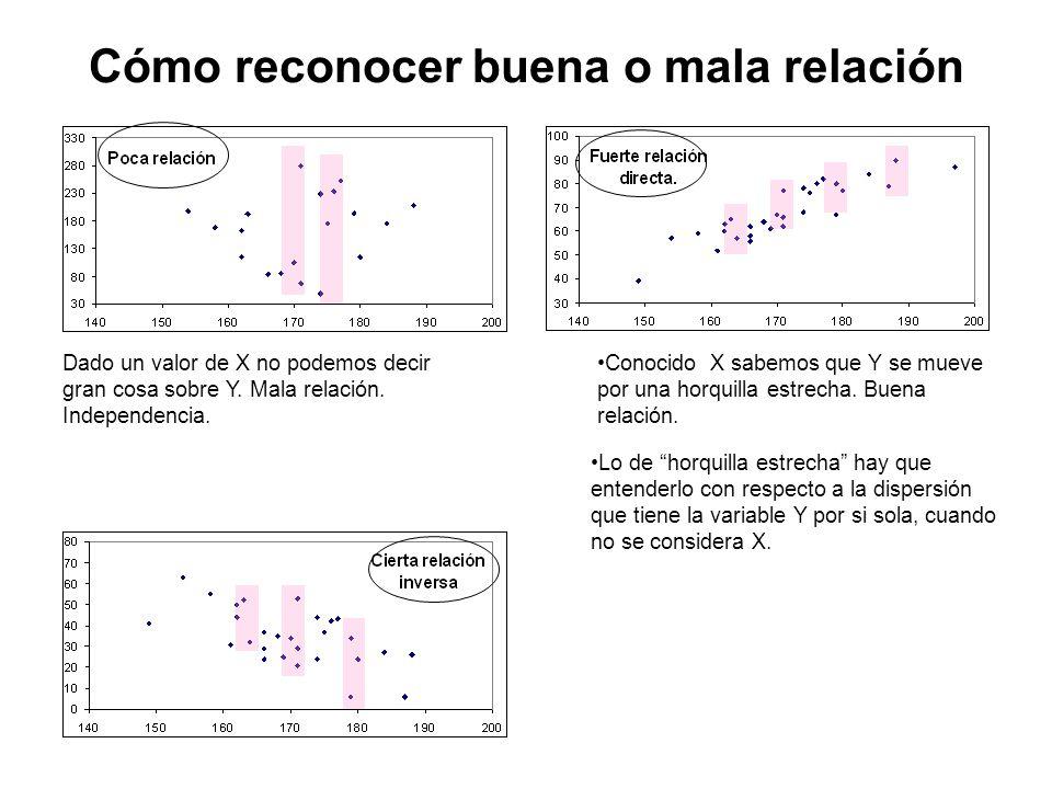 Cómo reconocer buena o mala relación Dado un valor de X no podemos decir gran cosa sobre Y.
