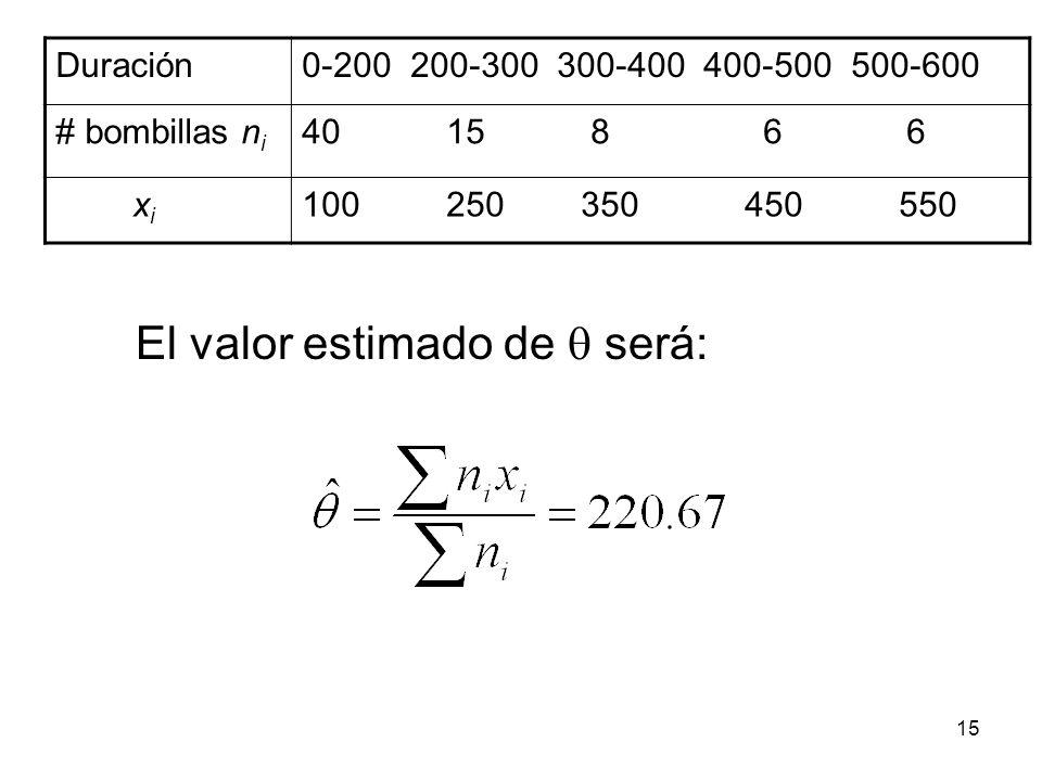 Duración0-200 200-300 300-400 400-500 500-600 # bombillas n i 40 15 8 6 6 x i 100 250 350 450 550 El valor estimado de será: 15