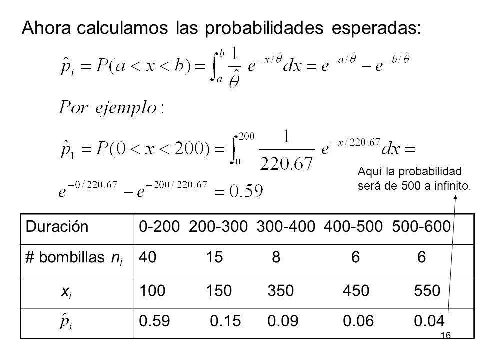 Duración0-200 200-300 300-400 400-500 500-600 # bombillas n i 40 15 8 6 6 x i 100 150 350 450 550 0.59 0.15 0.09 0.06 0.04 Ahora calculamos las probabilidades esperadas: Aquí la probabilidad será de 500 a infinito.