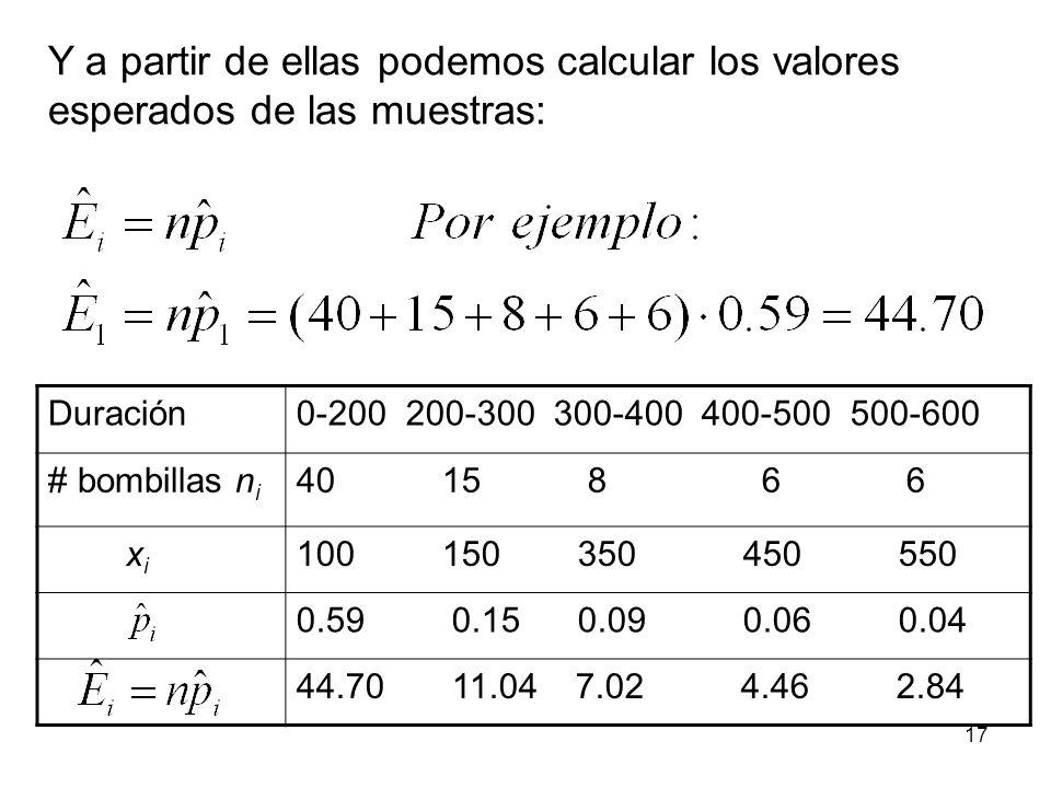 Duración0-200 200-300 300-400 400-500 500-600 # bombillas n i 40 15 8 6 6 x i 100 150 350 450 550 0.59 0.15 0.09 0.06 0.04 44.70 11.04 7.02 4.46 2.84 Y a partir de ellas podemos calcular los valores esperados de las muestras: 17