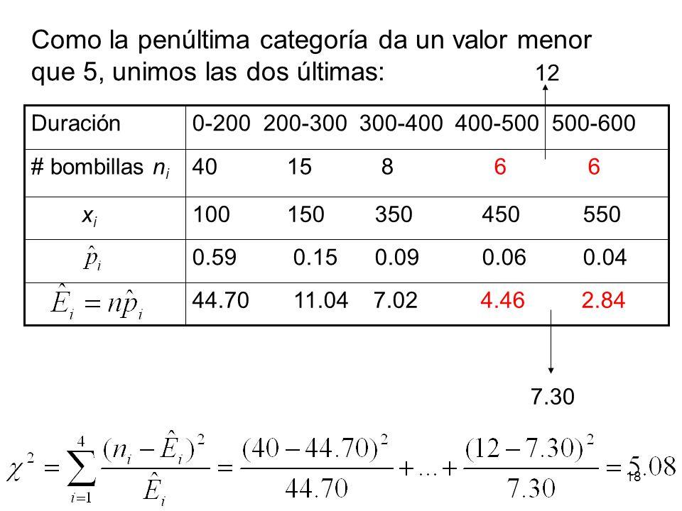 Como la penúltima categoría da un valor menor que 5, unimos las dos últimas: 0.59 0.15 0.09 0.06 0.04 100 150 350 450 550 x i 44.70 11.04 7.02 4.46 2.84 40 15 8 6 6# bombillas n i 0-200 200-300 300-400 400-500 500-600Duración 7.30 12 18
