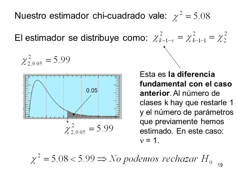Nuestro estimador chi-cuadrado vale: El estimador se distribuye como: 0.05 Esta es la diferencia fundamental con el caso anterior.